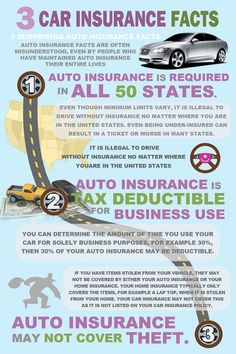Types - Car insurance coverage types and which one you need