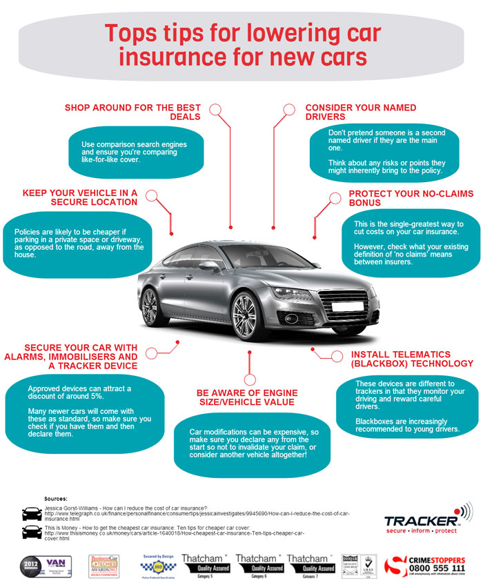 Tips - Car insurance for New Drivers and Teenagers: Definitive Guide
